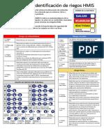 Sistema de Identificación de Riegos HMIS III