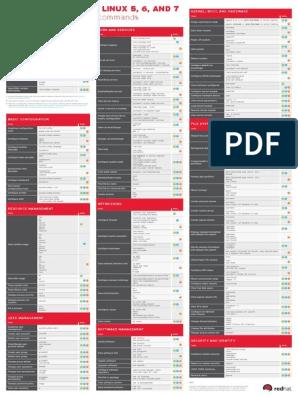 rhel-5-6-7-cheatsheet pdf | File System | Information
