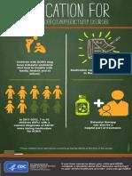 ADHD Medication CDC.pdf