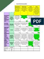 portfolio self assessment matrix  1  pdf