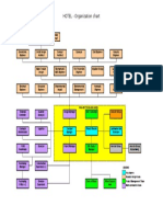 Project Organisation Structure Hotel