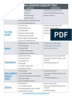 .Interactive Structural Adhesives Chart 2016 - Copy