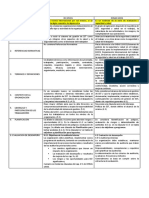 Cuadro Comprativo Evaluacion de Desempeño(1)