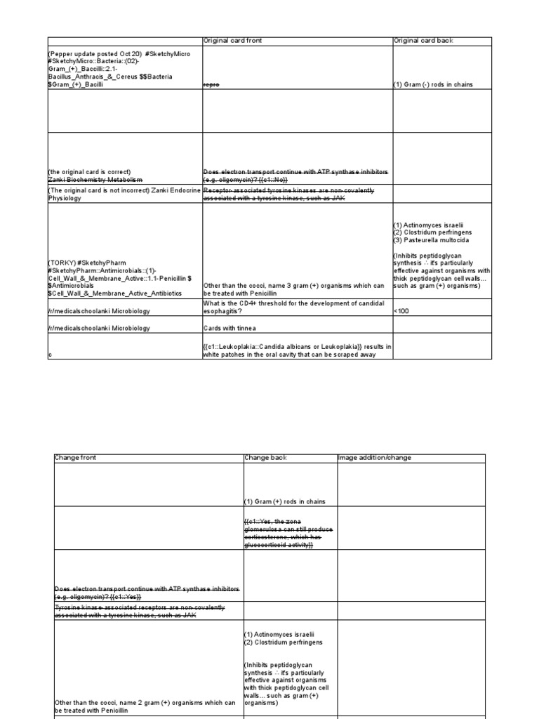 Zanki (complete) + r%2Fmedicalschoolanki Microbiology Errata