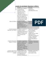 Cuadro Comparativo de Autoridades Financieras en México