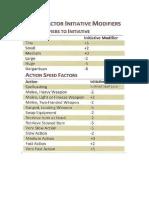 Speed Factor Iniciative Modificer