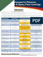 Epoxy Polyaspartic Polyurea Comparison Chart
