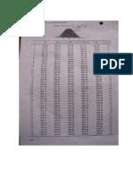 Tabla z Distribucion Normal