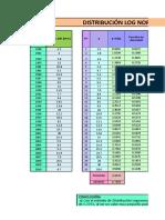 Log Normal 2 Parámetros-