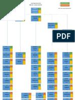 Actual Organizational Chart