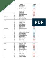 Lista de Diputados Electos Venezuela