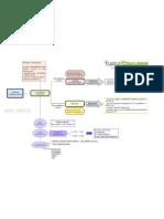 Direito Constitucional - Mapa Mental Poder Legislativo