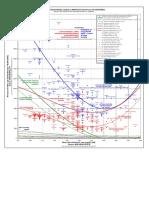 Cholesterol Mortality Chart
