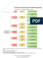 Diagram of ISO 27001 Risk Assessment and Treatment Process En