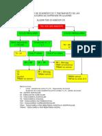 Algoritmo-diagnostico y Tratamiento TSV