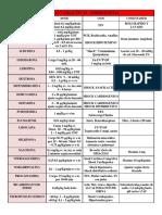 dosis pediatria.pdf