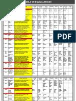 Tabla equivalencias Lubricantes (1).pdf