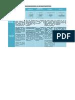 Cuadro Comparativo de Enfoques Terapeúticos