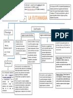 La Eutanasia - Mapa Conceptual