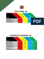 classifica categorie finale
