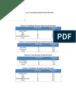 Karakteristik Tabel