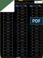Top-100-Worst-Passwords-of-2017a.pdf