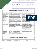 Anatomy Tables - Pectoral Region & Breast