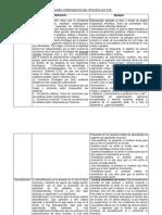 Resumen Componentes Del Proceso Lector