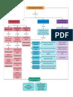 Actividad 1 Mapa Conceptual El Sistema Financiero en Colombia Corregido