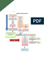 Diagrama de Flujo Cultivo de Citricos