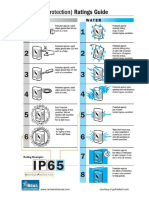 IP55 dan IP65 standard .pdf
