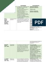 Teorias_Aprendizaje_y_Caracteristicas.docx