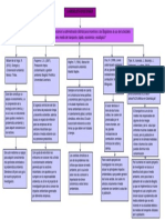 Mapa Conceptual Investig. 1