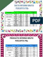 PIB datos economia.docx