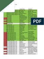 List of R&D heads