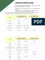 Calorific Values of Fuels