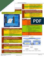 Zusammenfassung M189 IT-Qualitätsmanagement