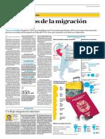 Los Rostros de La Migración