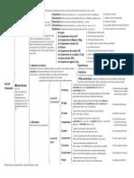 ESQUEMA ORACIONES COMPUESTAS.pdf