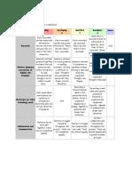 evaluation of webquest