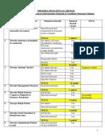 Funcțiile Publice Vacante in Cadrul Subdiviziunilor CMC Si PMC