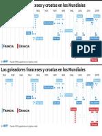 Goleadores de Francia y Croacia