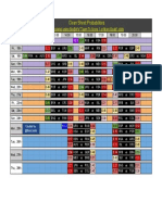 World Cup 2018 Group Stage Schedule (with 3+ Goals and Clean Sheet probabilities) - Clean Sheets