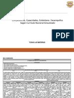 Competencias, Capacidades, Estándares Y Desempeños Según El Currículo Nacional Actualizado-ME