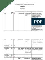 281725185-Rtl-Analisa-Capaian-Program-Kia-Puskesmas-Karangduren.docx