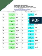 IPA Phonetic Alphabet
