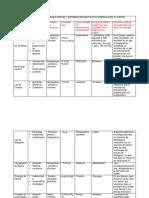 Matriz de Doble Entrada Unidad 1 Sistemas Neumáticos e Hidráulicos