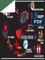 Infograma Aprender a Aprender Inteligencia Emocional