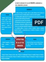 Estructura de La Ley Del Sinagerd