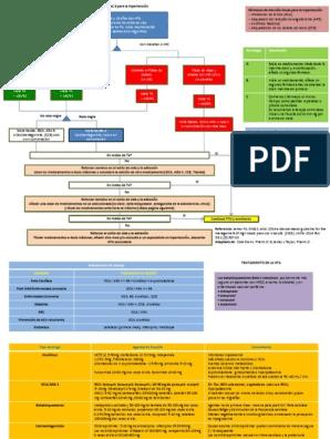 Algoritmo de guía de hipertensión jnc 8